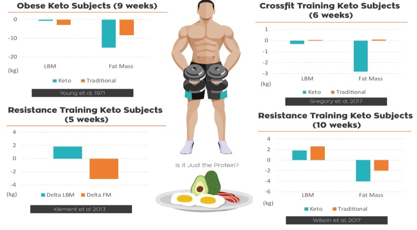 The Ketogenic Diet Has the Ability to Increase Your Metabolism 1